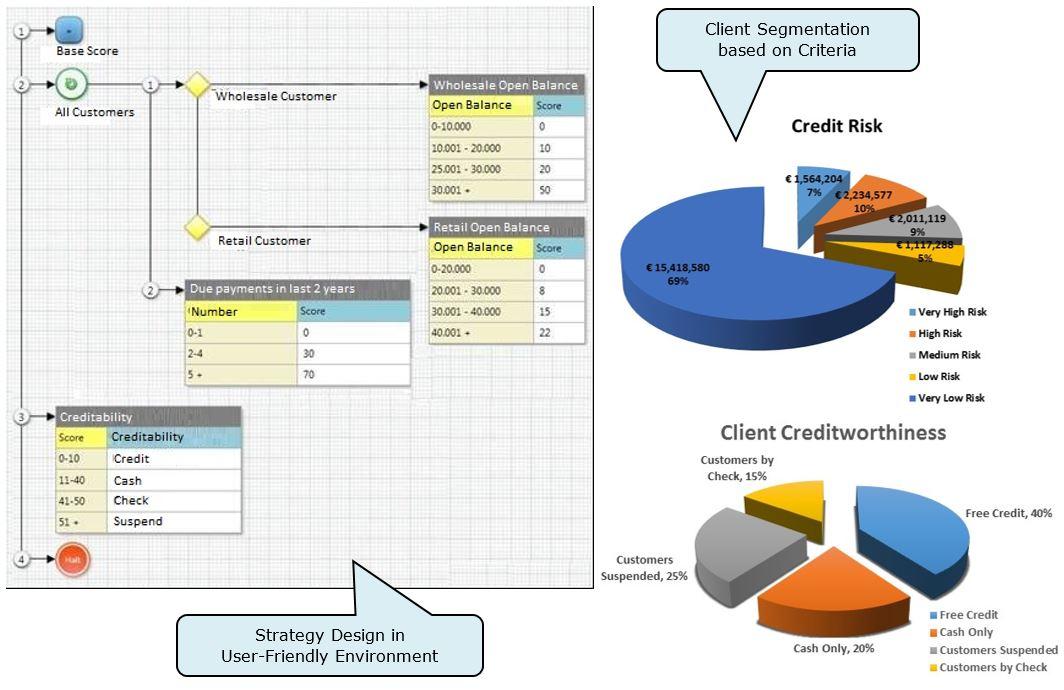 Design, Strategy & Customer Segmentation Example